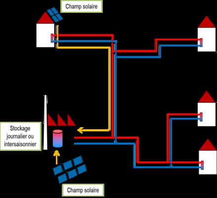 Principes de l'installation solaire sur réseau de chaleur, en centralisé